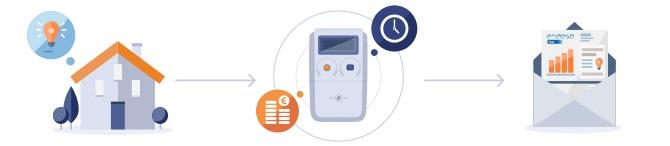 The smart meter: the new digital smart meter | Billing per