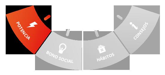 los 4 elementos del ahorro