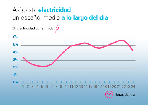 This is how an average Spaniard expends electricity over the day: chart with peak consumption from 11h to 14h and 20h to 22h. Minimum consumption at night.