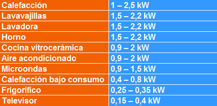 Resultado de imagen de tabla de consumos energeticos del hogar