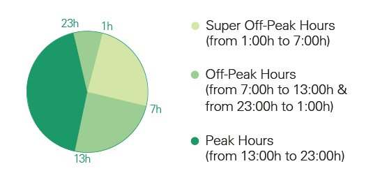 verde supervalle hourly periods